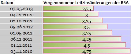AUD/USD Rekortief des Zinsatzes - um 25 Basipunkte gesenkt auf 2,75%