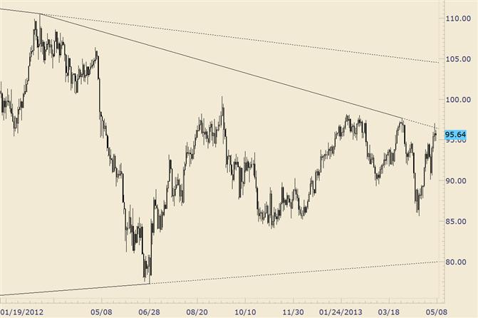 Crude: Inside Day bei 8-monatigem Trendlinien-Widerstand