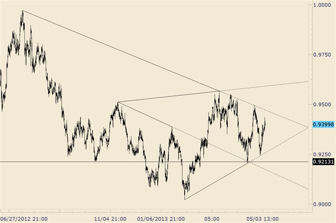 USD/CHF Pressure Building for Big Move