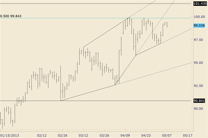 USD/JPY Range Forming; Break Will Determine Next Move