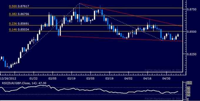 EUR/GBP Technical Analysis 05.08.2013