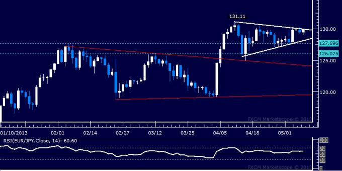 EUR/JPY Technical Analysis 05.08.2013