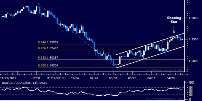 GBP/USD Technical Analysis 05.08.2013