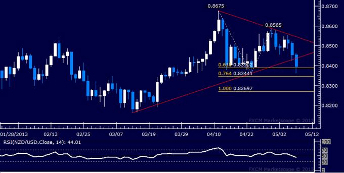 NZD/USD Technical Analysis 05.08.2013