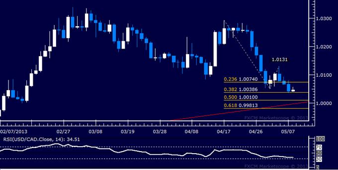 USD/CAD Technical Analysis 05.08.2013