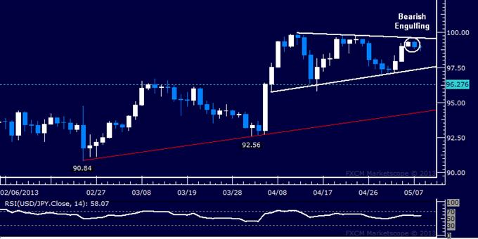 USD/JPY Technical Analysis 05.08.2013