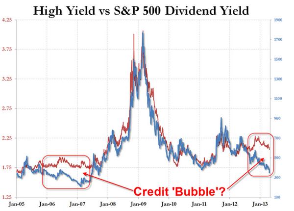 Never Short a dull market – never?