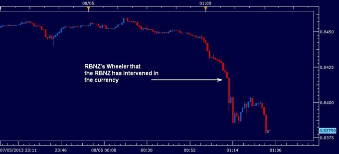 New_Zealand_Dollar_Slumps_as_RBNZ_Intervene_in_Currency_body_rbnz_intervention.png, New Zealand Dollar Slumps as RBNZ Intervene in Currency