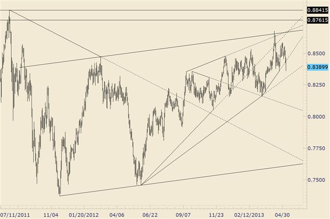 NZD/USD Cracks 2012 Trendline; .8360 Holding For Now