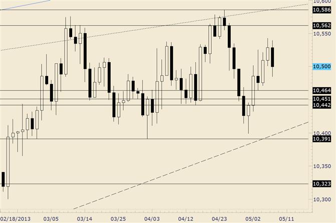 USDOLLAR Trades at Center of 2 Month Range