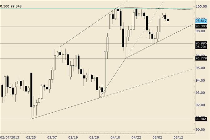 USD/JPY Trades Quiet at Top of Range