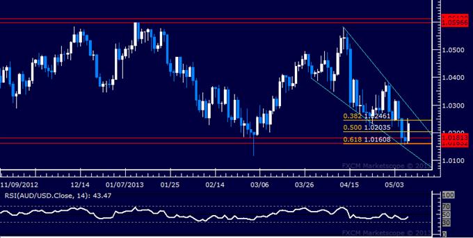 AUD/USD Technical Analysis 05.09.2013