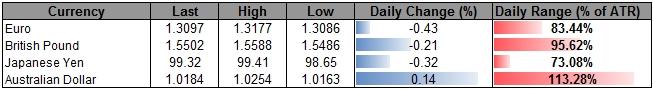 Forex_Bullish_USD_Formation_in_Focus-_JPY_to_Mark_Another_Failed_Run_body_ScreenShot223.png, Bullish USD Formation in Focus- JPY to Mark Another Failed Run