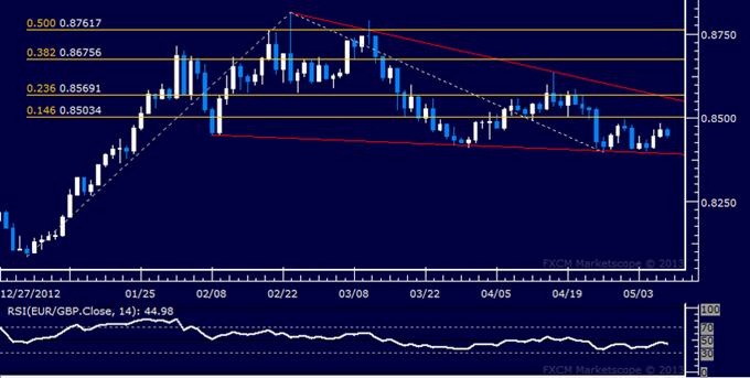 EUR/GBP Technical Analysis 05.09.2013