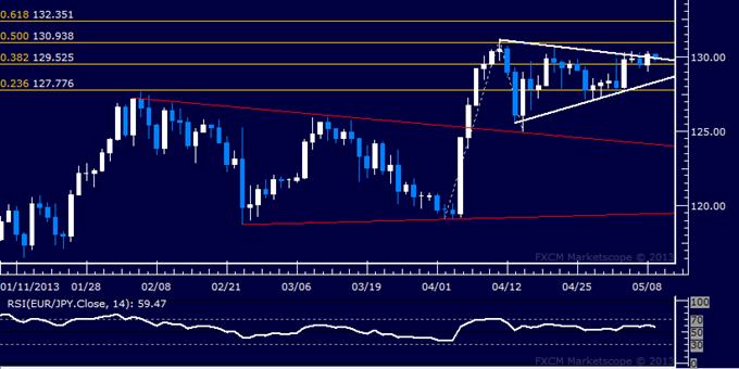 EUR/JPY Technical Analysis 05.09.2013