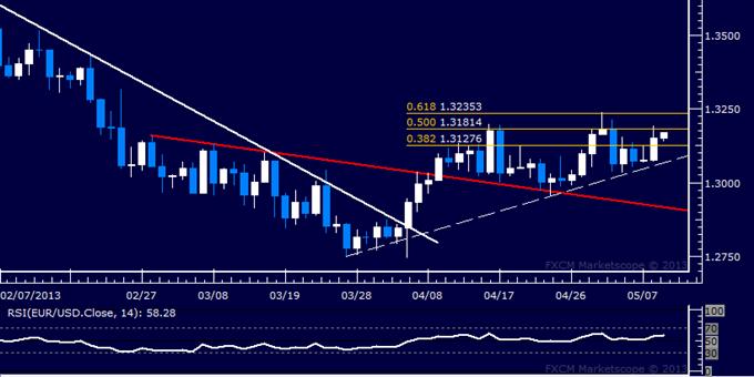 EUR/USD Technical Analysis 05.09.2013
