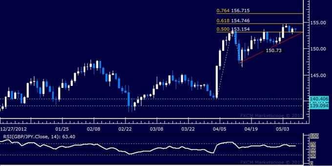 GBP/JPY Technical Analysis 05.09.2013