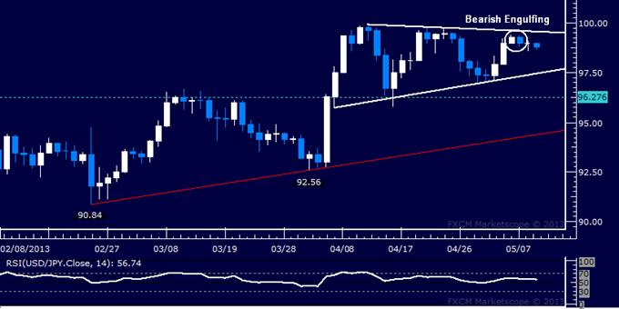 USD/JPY Technical Analysis 05.09.2013