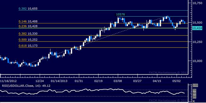 US Dollar Technical Analysis 05.09.2013