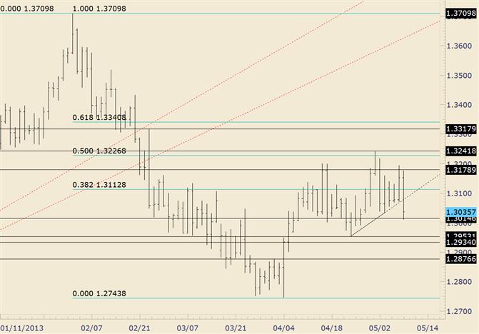 EUR/USD sucht erneut 1,3000 auf; Erwartung eines Range-Bruchs