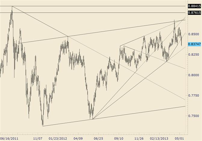 NZD/USD Holding Up So Far; Trendline at .8300 Tomorrow