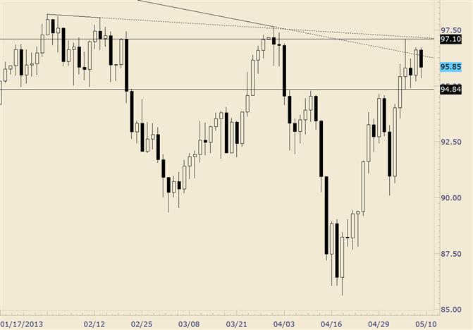 Crude's Monday Range is Still Range for the Week