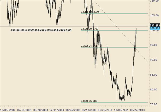 USD/JPY Breaks Through 100; 101.30/70 is Big