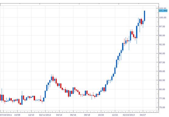 richest forex traders 2014