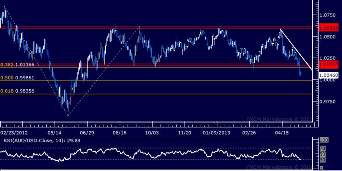 AUD/USD Technical Analysis 05.10.2013