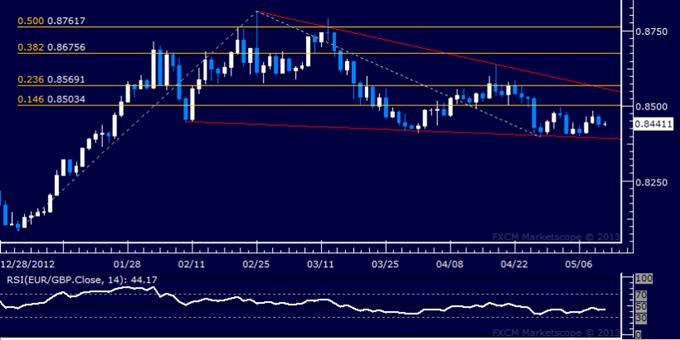 EUR/GBP Technical Analysis 05.10.2013