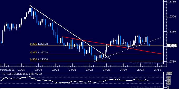 EUR/USD Technical Analysis 05.10.2013