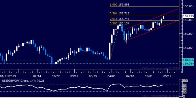 GBP/JPY Technical Analysis 05.10.2013