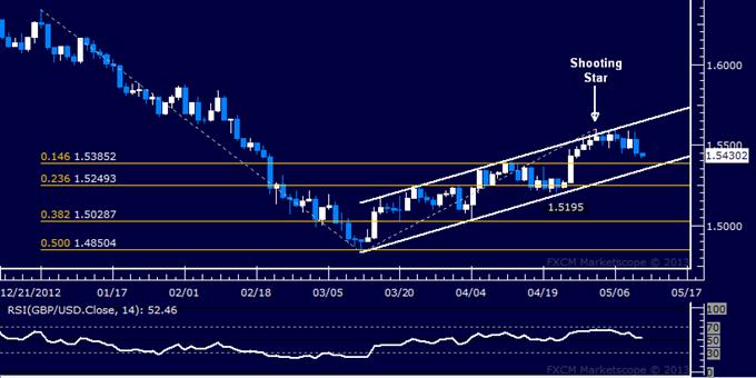 GBP/USD Technical Analysis 05.10.2013