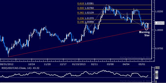 USD/CAD Technical Analysis 05.10.2013