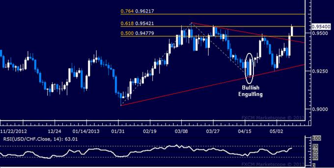 USD/CHF Technical Analysis 05.10.2013