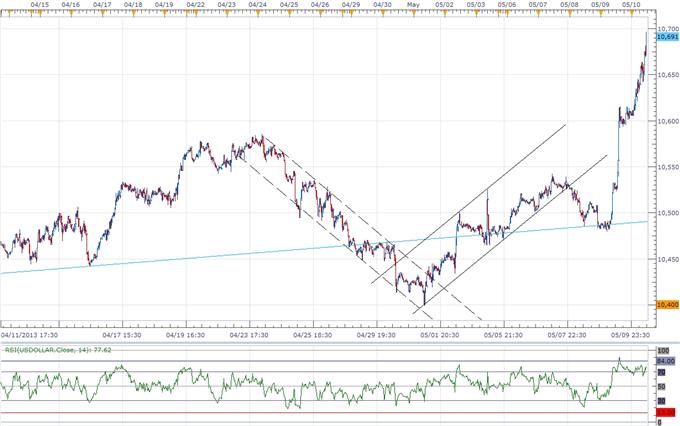 USD Bull Flag in Play- Will the G-7 Halt the JPY Decline?