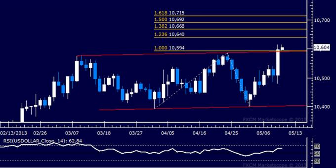 US Dollar Technische Analyse 10.05.2013