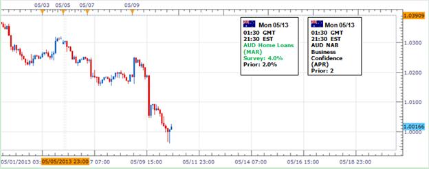 Forex: Le dollar australien pourrait faire une reprise avant qu'une forte vente  continue