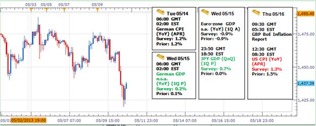 Verluste des Goldes halten aufgrund Disinflation an - bärisch unterhalb $1385