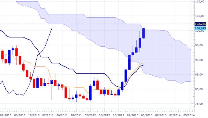 Les paires en Yen - 100 $ cassé et maintenant ?