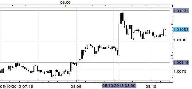 Soft April Canadian Labor Market Report Keeps USD/CAD Above C$1.0100