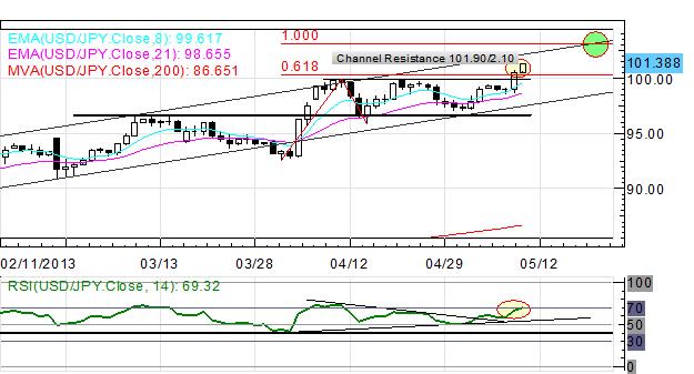 US_Dollar_Surge_Continues_Overnight_Yen_Weakest_Amid_Bond_Data_body_x0000_i1029.png, US Dollar Surge Continues Overnight; Yen Weakest Amid Bond Data