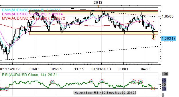 US_Dollar_Surge_Continues_Overnight_Yen_Weakest_Amid_Bond_Data_body_x0000_i1031.png, US Dollar Surge Continues Overnight; Yen Weakest Amid Bond Data