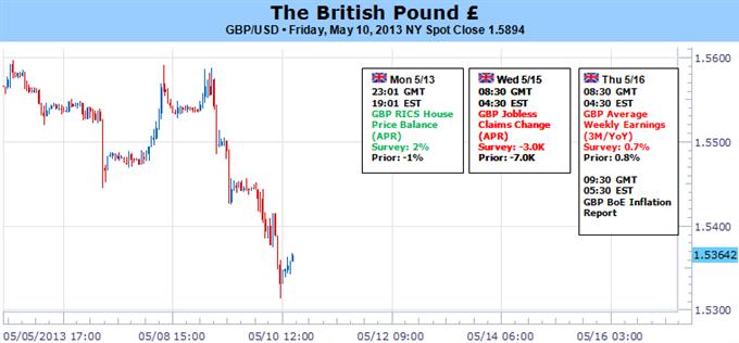 Britisches Pfund sollte bullischen Trend beibehalten - Inflationsbericht der BoE im Fokus