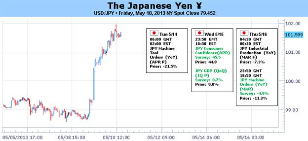 Japanese Investors Give in, Yen Falls Below ¥100 vs USD
