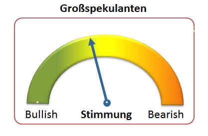 EUR/USD  unter der 1,3 & die großen Spekulanten liquidieren Longs