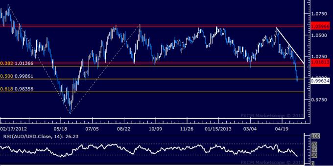 AUD/USD Technical Analysis 05.13.2013
