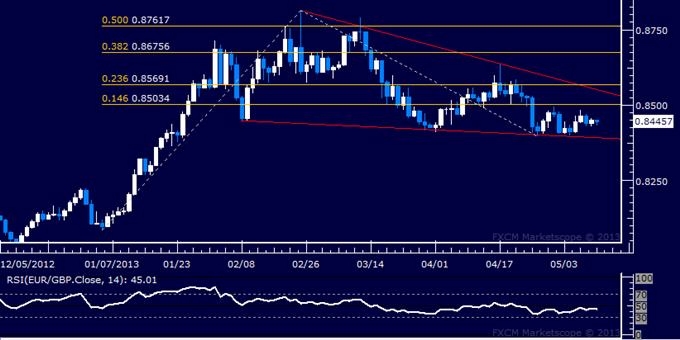EUR/GBP Technical Analysis 05.13.2013