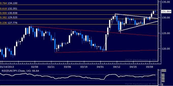 EUR/JPY Technical Analysis 05.13.2013