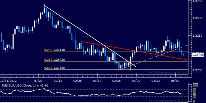 EUR/USD Technical Analysis 05.13.2013